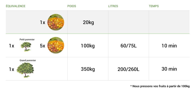 Pressage de fruits en Bretagne / Centre Ouest à partir de 100 kg